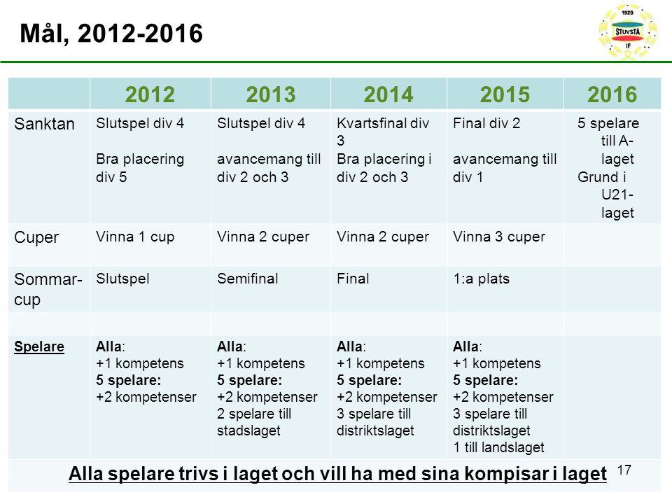 20122013201420152016 Sanktan Slutspel div 4 Bra placering div 5 Slutspel div 4 avancemang till div 2 och 3 Kvartsfinal div 3 Bra placering i div 2 och 3 Final div 2 avancemang till div 1 5 spelare till A- laget Grund i U21- laget Cuper Vinna 1 cupVinna 2 cuper Vinna 3 cuper Sommar- cup SlutspelSemifinalFinal1:a plats SpelareAlla: +1 kompetens 5 spelare: +2 kompetenser Alla: +1 kompetens 5 spelare: +2 kompetenser 2 spelare till stadslaget Alla: +1 kompetens 5 spelare: +2 kompetenser 3 spelare till distriktslaget Alla: +1 kompetens 5 spelare: +2 kompetenser 3 spelare till distriktslaget 1 till landslaget Alla spelare trivs i laget och vill ha med sina kompisar i laget Mål, 2012-2016 17