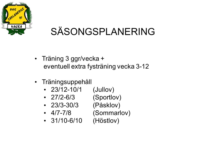 SÄSONGSPLANERING Träning 3 ggr/vecka + eventuell extra fysträning vecka 3-12 Träningsuppehåll 23/12-10/1 (Jullov) 27/2-6/3 (Sportlov) 23/3-30/3 (Påsklov) 4/7-7/8 (Sommarlov) 31/10-6/10 (Höstlov)