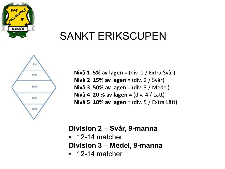 CUP DELTAGANDE Bokade Barcelona (4200kr) 31/3-3/4Träningsläger + matcherSpanien Nörhalne Cup (2800kr) 4/5-8/511-mannacupDanmark Planerade (1-3 st)* Dalecarlia Cup (2500kr) 30/6-3/79/11-mannacupBorlänge Gothia Cup (3900kr) 18/7-25/79/11-mannacupGöteborg Eskilscupen (2500kr) 30/7-3/89/11-mannacupHelsingborg *Utöver detta kan det bli några endagarscuper eller helgcuper i närområdet