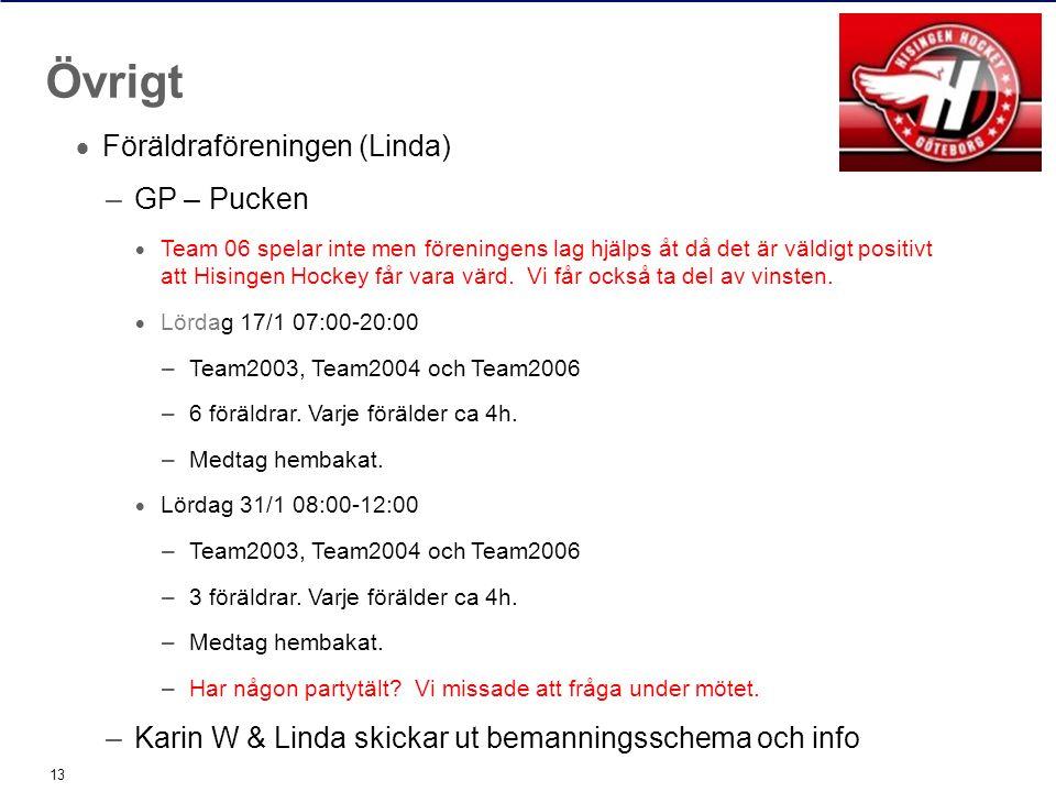  Föräldraföreningen (Linda) –GP – Pucken  Team 06 spelar inte men föreningens lag hjälps åt då det är väldigt positivt att Hisingen Hockey får vara