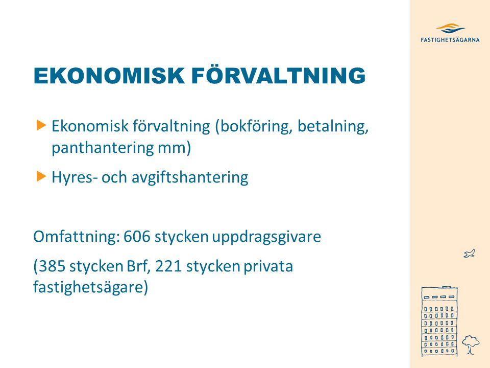 EKONOMISK FÖRVALTNING  Ekonomisk förvaltning (bokföring, betalning, panthantering mm)  Hyres- och avgiftshantering Omfattning: 606 stycken uppdragsgivare (385 stycken Brf, 221 stycken privata fastighetsägare)