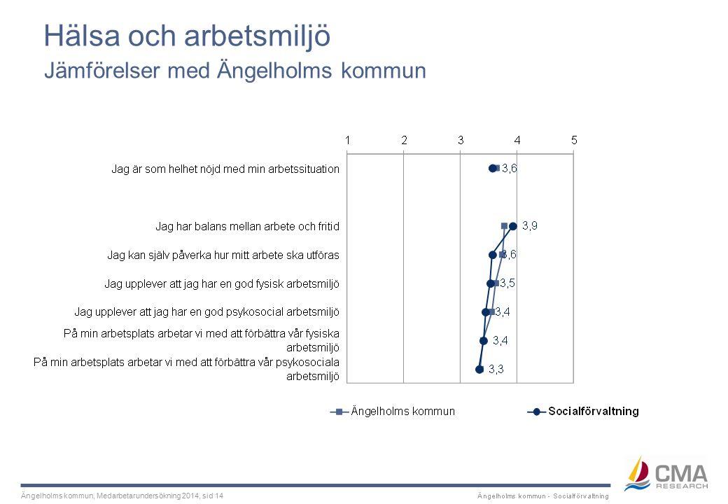 Ängelholms kommun, Medarbetarundersökning 2014, sid 14 Hälsa och arbetsmiljö Jämförelser med Ängelholms kommun