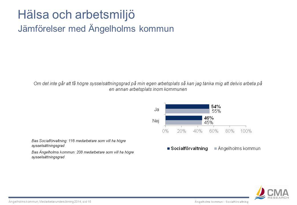 Ängelholms kommun, Medarbetarundersökning 2014, sid 16 Hälsa och arbetsmiljö Jämförelser med Ängelholms kommun