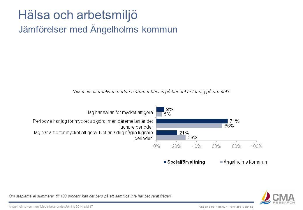 Ängelholms kommun, Medarbetarundersökning 2014, sid 17 Hälsa och arbetsmiljö Om staplarna ej summerar till 100 procent kan det bero på att samtliga inte har besvarat frågan.
