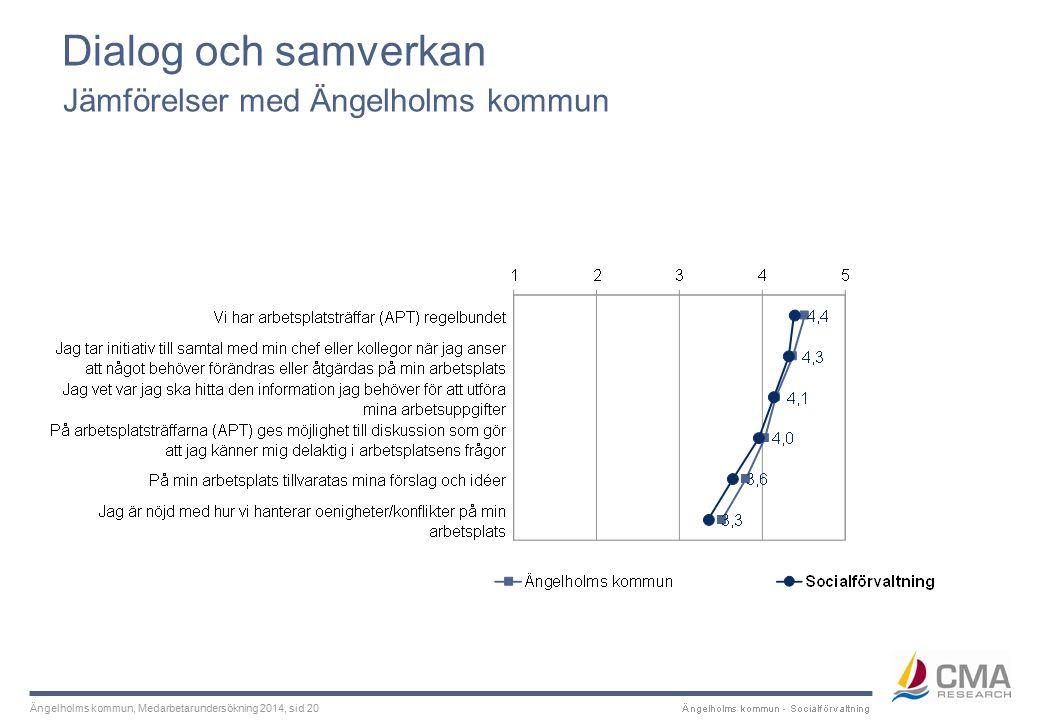 Ängelholms kommun, Medarbetarundersökning 2014, sid 20 Dialog och samverkan Jämförelser med Ängelholms kommun