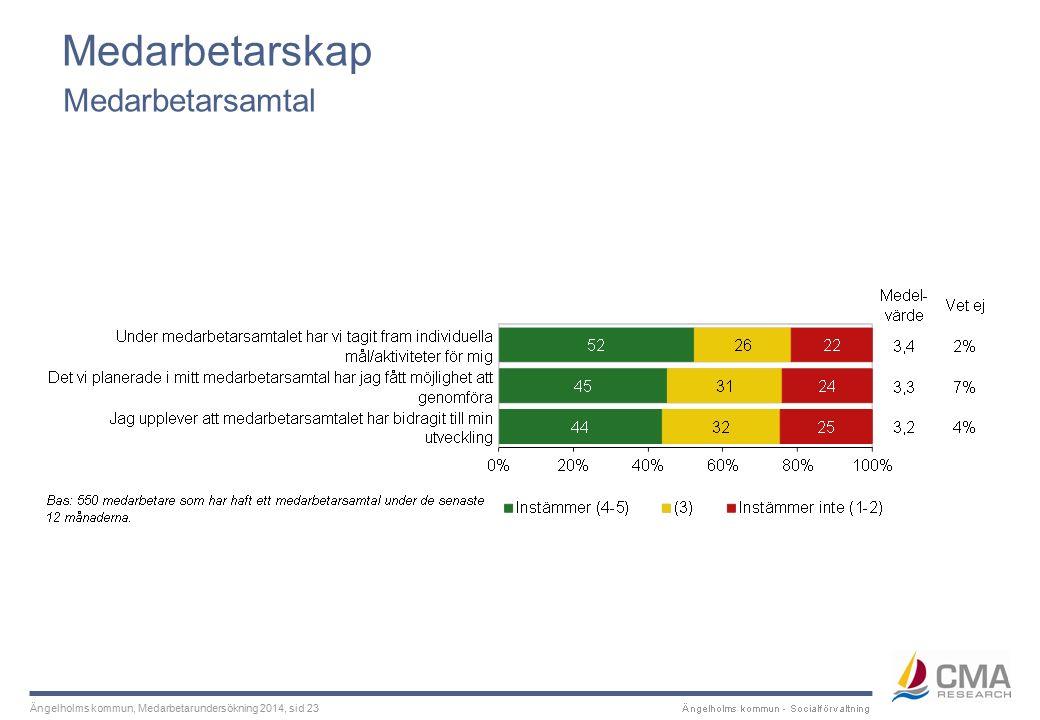 Ängelholms kommun, Medarbetarundersökning 2014, sid 23 Medarbetarskap Medarbetarsamtal