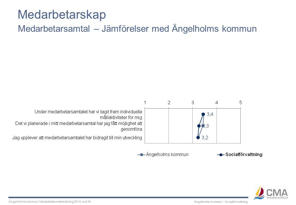 Ängelholms kommun, Medarbetarundersökning 2014, sid 24 Medarbetarskap Medarbetarsamtal – Jämförelser med Ängelholms kommun