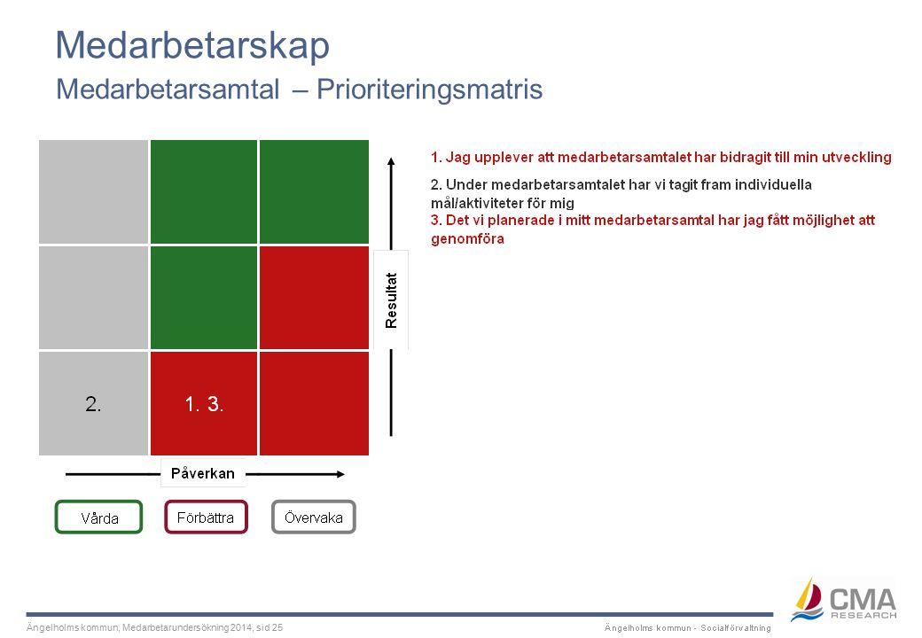 Ängelholms kommun, Medarbetarundersökning 2014, sid 25 Medarbetarskap Medarbetarsamtal – Prioriteringsmatris