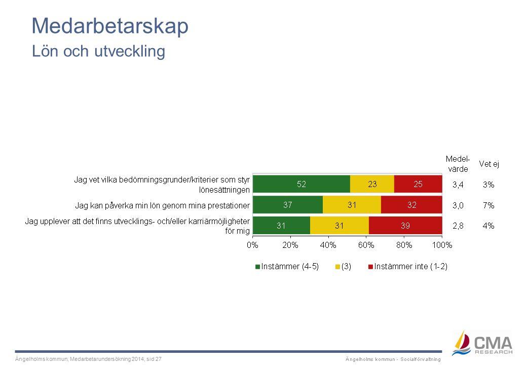 Ängelholms kommun, Medarbetarundersökning 2014, sid 27 Medarbetarskap Lön och utveckling