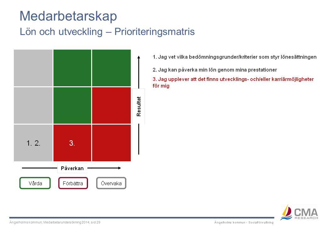 Ängelholms kommun, Medarbetarundersökning 2014, sid 29 Medarbetarskap Lön och utveckling – Prioriteringsmatris