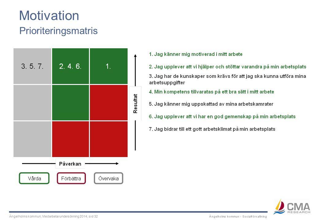 Ängelholms kommun, Medarbetarundersökning 2014, sid 32 Motivation Prioriteringsmatris