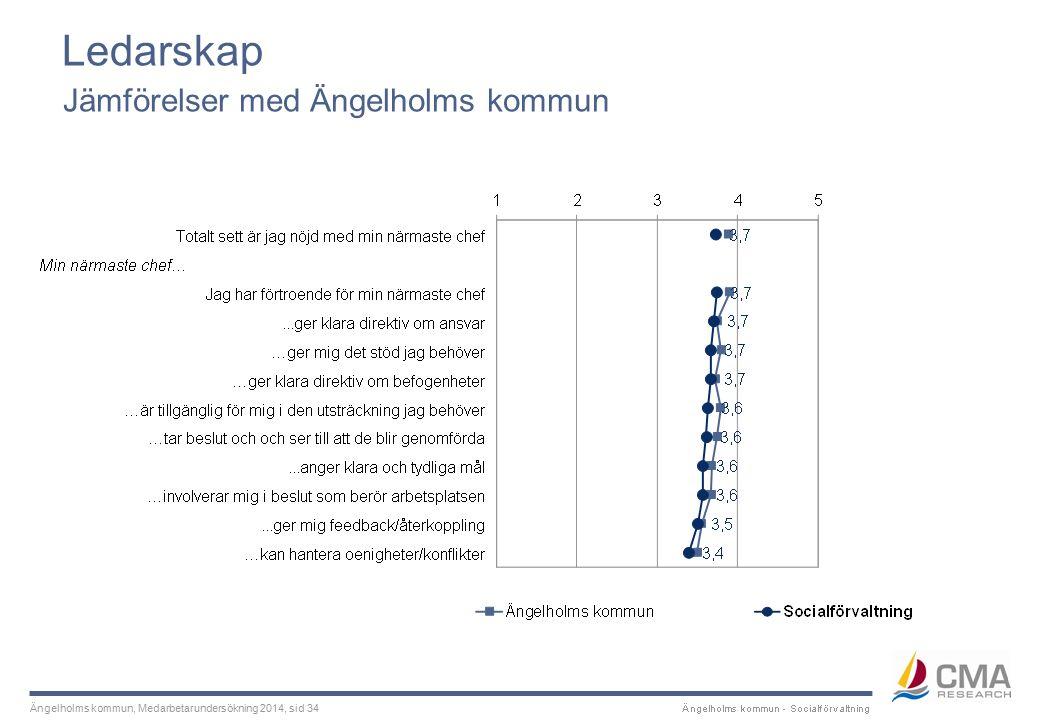 Ängelholms kommun, Medarbetarundersökning 2014, sid 34 Ledarskap Jämförelser med Ängelholms kommun