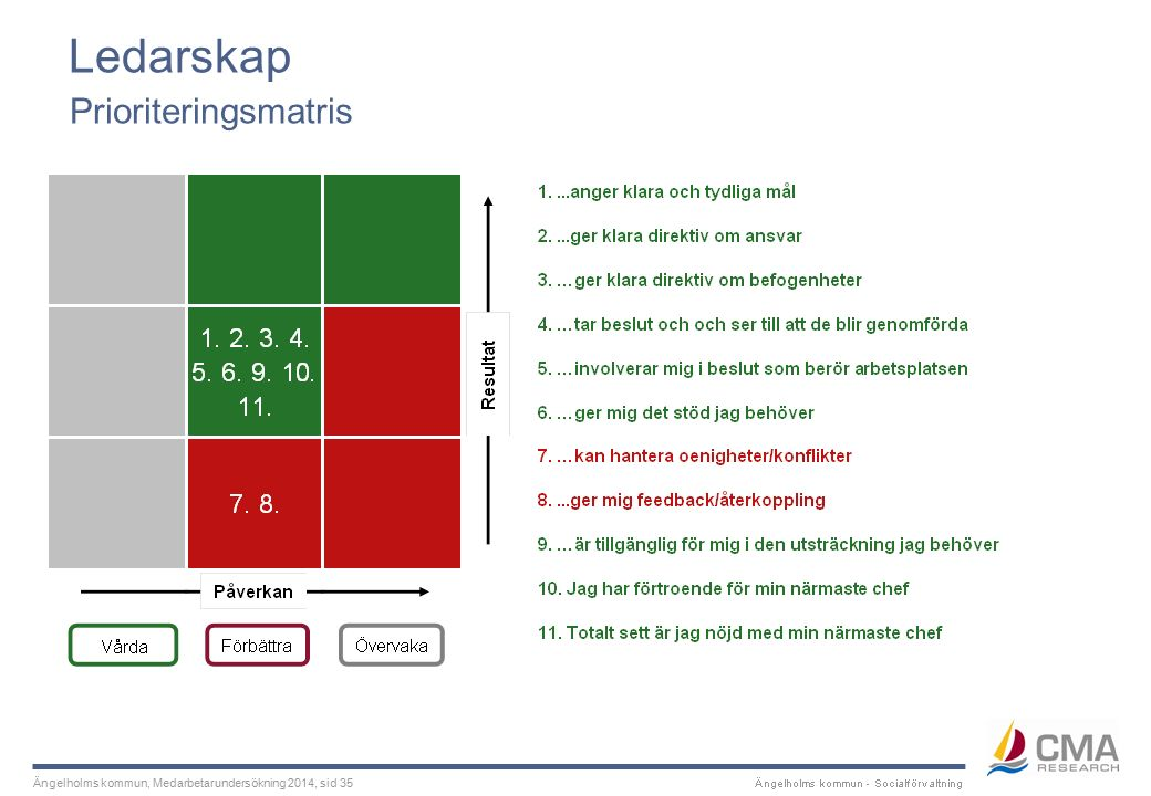 Ängelholms kommun, Medarbetarundersökning 2014, sid 35 Ledarskap Prioriteringsmatris
