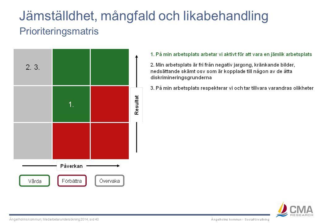 Ängelholms kommun, Medarbetarundersökning 2014, sid 40 Jämställdhet, mångfald och likabehandling Prioriteringsmatris
