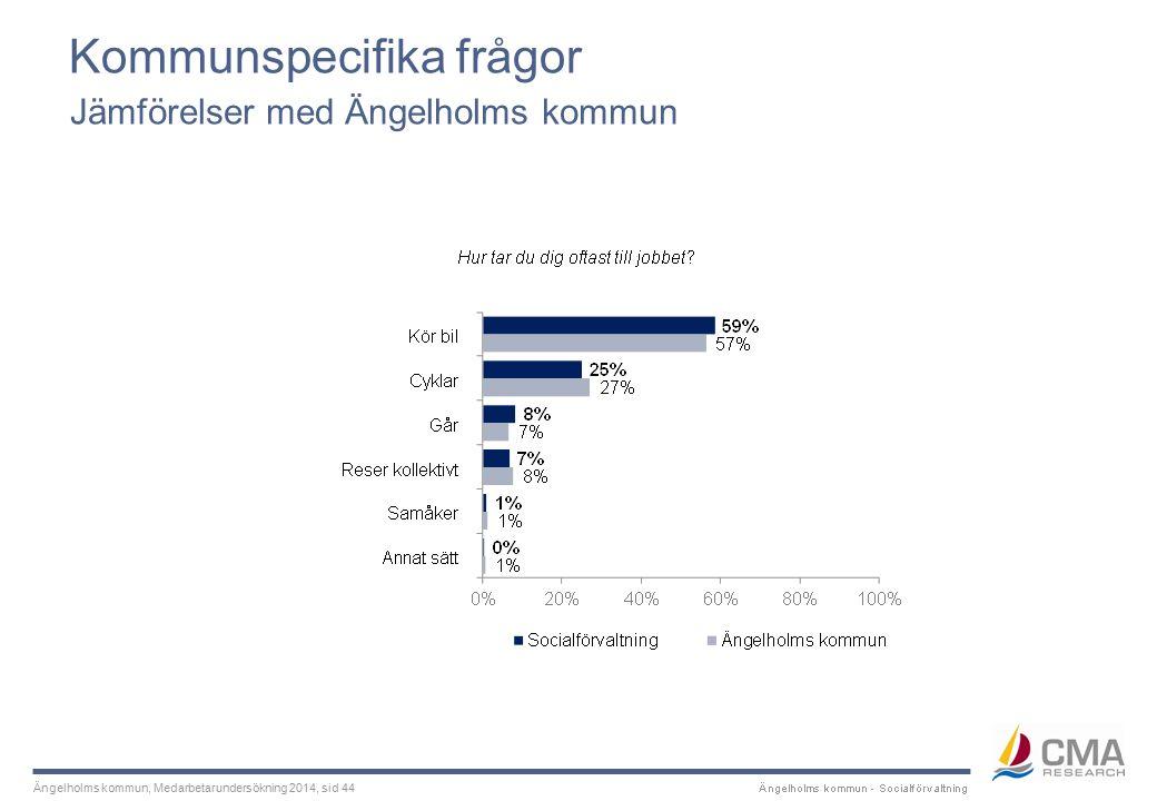 Ängelholms kommun, Medarbetarundersökning 2014, sid 44 Kommunspecifika frågor Jämförelser med Ängelholms kommun