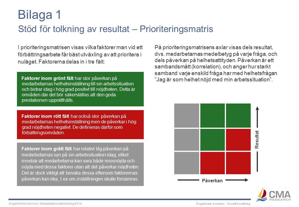 Ängelholms kommun, Medarbetarundersökning 2014 I prioriteringsmatrisen visas vilka faktorer man vid ett förbättringsarbete får bäst utväxling av att prioritera i nuläget.