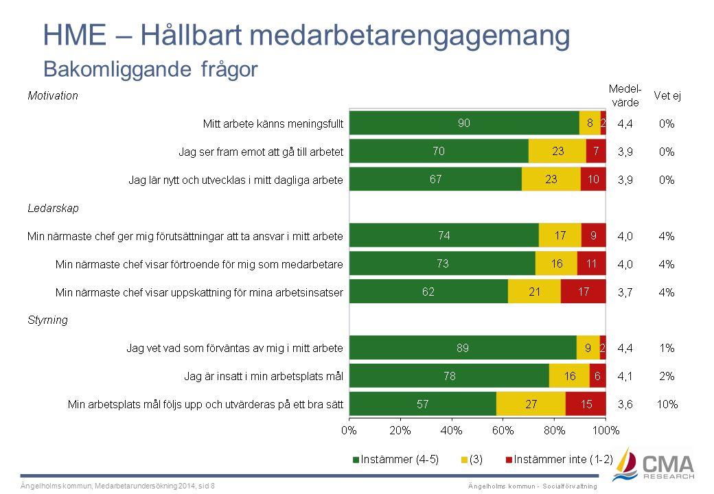 Ängelholms kommun, Medarbetarundersökning 2014 Indexresultat Inledningsvis finns en bild som visar det totala resultatet för HME – Hållbart medarbetar- engagemang.