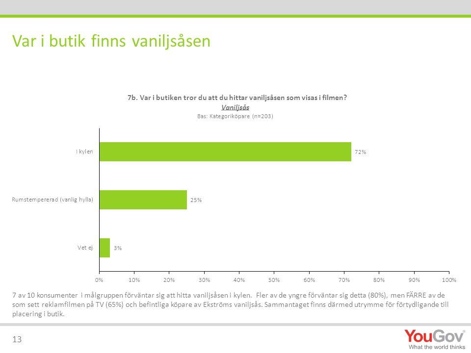 7 av 10 konsumenter i målgruppen förväntar sig att hitta vaniljsåsen i kylen. Fler av de yngre förväntar sig detta (80%), men FÄRRE av de som sett rek