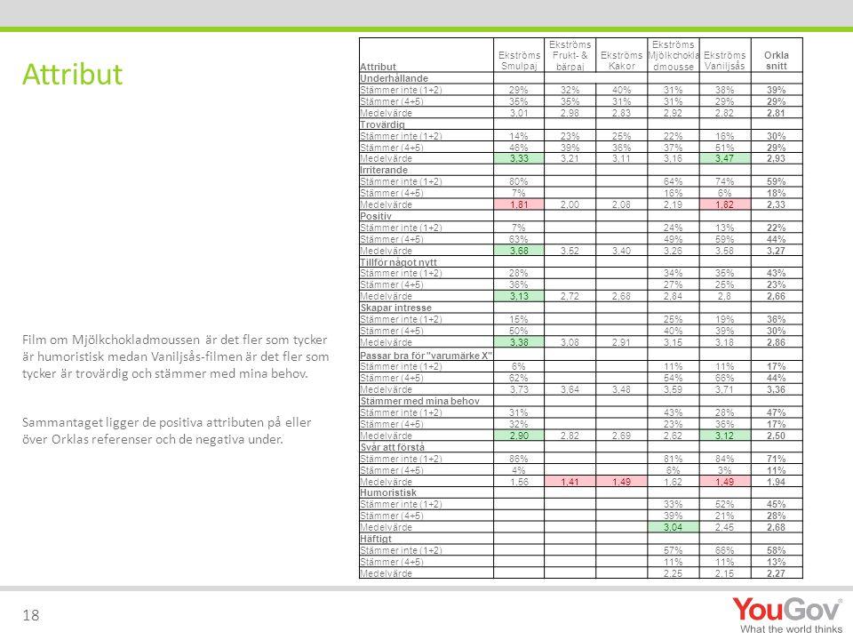 Attribut Ekströms Smulpaj Ekströms Frukt- & bärpaj Ekströms Kakor Ekströms Mjölkchokla dmousse Ekströms Vaniljsås Orkla snitt Underhållande Stämmer inte (1+2)29%32%40%31%38%39% Stämmer (4+5)35% 31% 29% Medelvärde3,012,982,832,922,822,81 Trovärdig Stämmer inte (1+2)14%23%25%22%16%30% Stämmer (4+5)46%39%36%37%51%29% Medelvärde3,333,213,113,163,472,93 Irriterande Stämmer inte (1+2)80% 64%74%59% Stämmer (4+5)7% 16%6%18% Medelvärde1,812,002,082,191,822,33 Positiv Stämmer inte (1+2)7% 24%13%22% Stämmer (4+5)63% 49%59%44% Medelvärde3,683,523,403,263,583,27 Tillför något nytt Stämmer inte (1+2)28% 34%35%43% Stämmer (4+5)36% 27%25%23% Medelvärde3,132,722,682,842,82,66 Skapar intresse Stämmer inte (1+2)15% 25%19%36% Stämmer (4+5)50% 40%39%30% Medelvärde3,383,082,913,153,182,86 Passar bra för varumärke X Stämmer inte (1+2)6% 11% 17% Stämmer (4+5)62% 54%66%44% Medelvärde3,733,643,483,593,713,36 Stämmer med mina behov Stämmer inte (1+2)31% 43%28%47% Stämmer (4+5)32% 23%36%17% Medelvärde2,902,822,692,623,122,50 Svår att förstå Stämmer inte (1+2)86% 81%84%71% Stämmer (4+5)4% 6%3%11% Medelvärde1,561,411,491,621,491,94 Humoristisk Stämmer inte (1+2) 33%52%45% Stämmer (4+5) 39%21%28% Medelvärde 3,042,452,68 Häftigt Stämmer inte (1+2) 57%66%58% Stämmer (4+5) 11% 13% Medelvärde 2,252,152,27 Attribut 18 Film om Mjölkchokladmoussen är det fler som tycker är humoristisk medan Vaniljsås-filmen är det fler som tycker är trovärdig och stämmer med mina behov.
