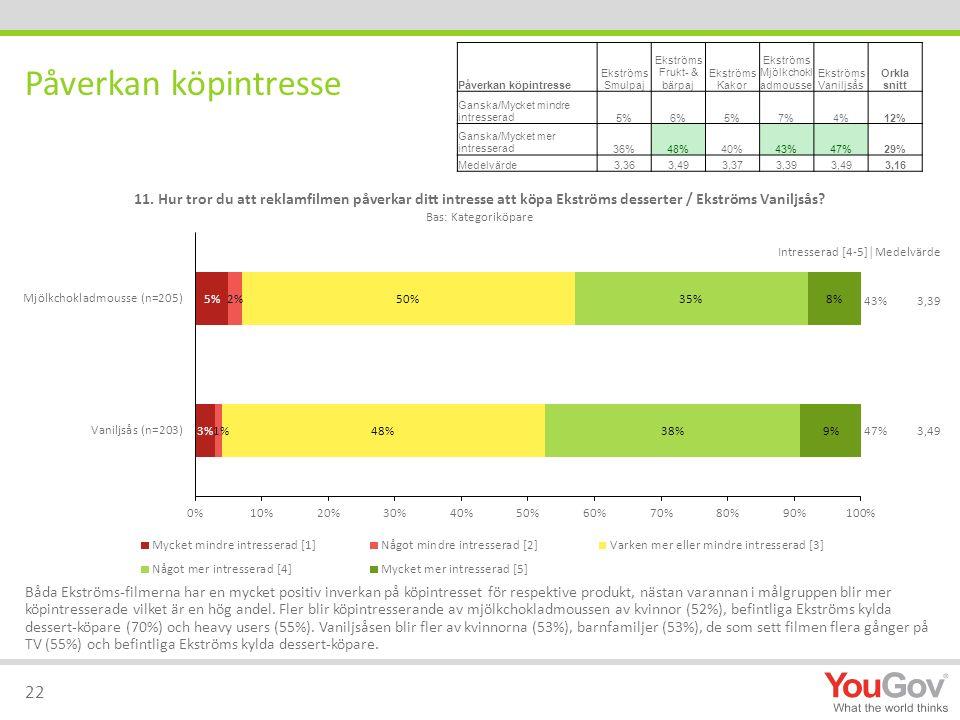 Påverkan köpintresse Ekströms Smulpaj Ekströms Frukt- & bärpaj Ekströms Kakor Ekströms Mjölkchokl admousse Ekströms Vaniljsås Orkla snitt Ganska/Mycket mindre intresserad5%6%5%7%4%12% Ganska/Mycket mer intresserad36%48%40%43%47%29% Medelvärde3,363,493,373,393,493,16 Påverkan köpintresse 22 Båda Ekströms-filmerna har en mycket positiv inverkan på köpintresset för respektive produkt, nästan varannan i målgruppen blir mer köpintresserade vilket är en hög andel.