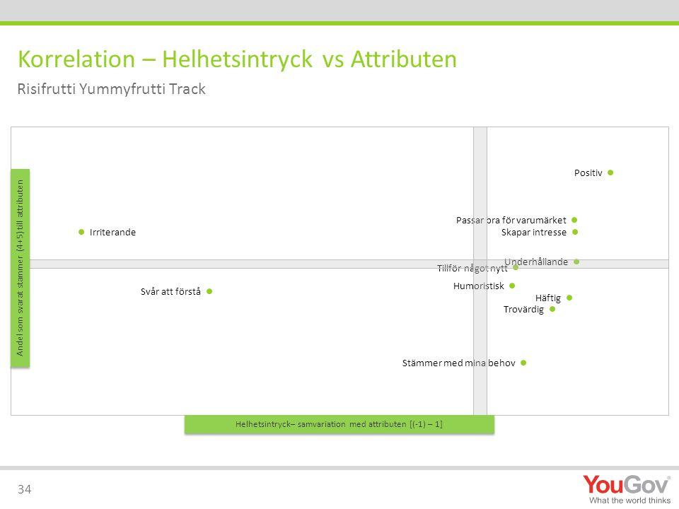 Korrelation – Helhetsintryck vs Attributen 34 Risifrutti Yummyfrutti Track Helhetsintryck– samvariation med attributen [(-1) – 1] Andel som svarat sta