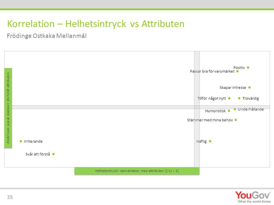 Korrelation – Helhetsintryck vs Attributen 35 Frödinge Ostkaka Mellanmål Helhetsintryck– samvariation med attributen [(-1) – 1] Andel som svarat stammer (4+5) till attributen