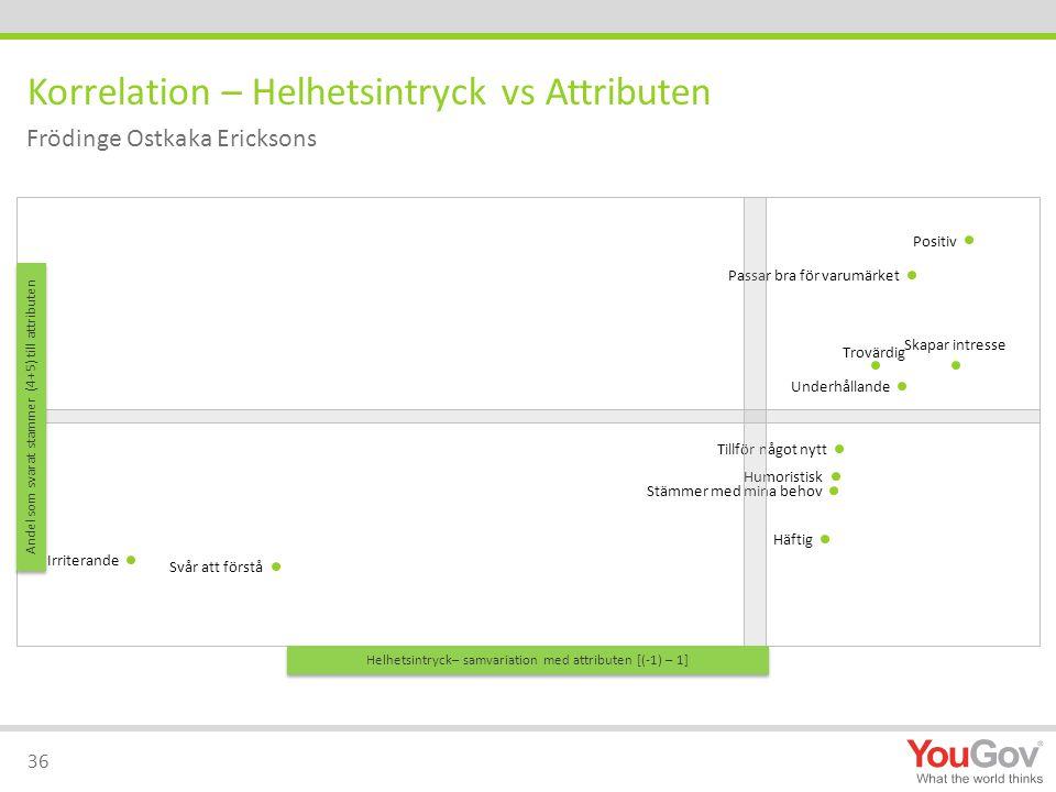 Korrelation – Helhetsintryck vs Attributen 36 Frödinge Ostkaka Ericksons Helhetsintryck– samvariation med attributen [(-1) – 1] Andel som svarat stammer (4+5) till attributen