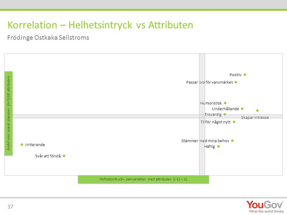 Korrelation – Helhetsintryck vs Attributen 37 Frödinge Ostkaka Sellstroms Helhetsintryck– samvariation med attributen [(-1) – 1] Andel som svarat stammer (4+5) till attributen