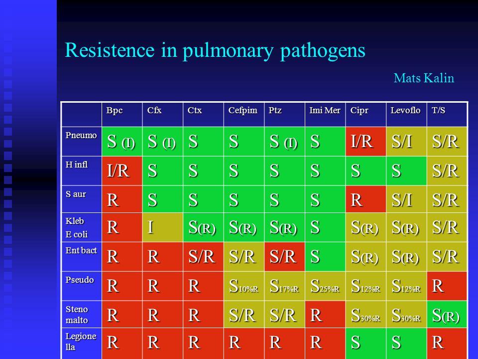 Resistence in pulmonary pathogens Mats Kalin BpcCfxCtxCefpimPtz Imi Mer CiprLevofloT/S Pneumo S (I) SS SI/RS/IS/R H infl I/RSSSSSSSS/R S aur RSSSSSRS/IS/R Kleb E coli RI S (R) S S/R Ent bact RRS/RS/RS/RS S (R) S/R PseudoRRR S 10%R S 17%R S 25%R S 12%R R Steno malto RRRS/RS/RR S 30%R S (R) Legione lla RRRRRRSSR