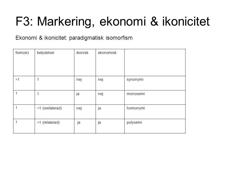 F3: Markering, ekonomi & ikonicitet Ekonomi & ikonicitet: paradigmatisk isomorfism form(er)betydelserikoniskekonomisk >1>11nej synonymi 1 1janejmonosemi 1 >1 (orelaterad)nejjahomonymi 1 >1 (relaterad) ja polysemi