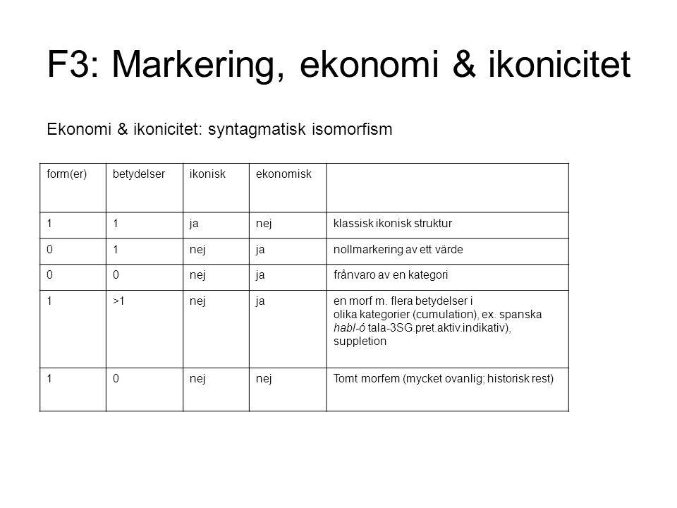 F3: Markering, ekonomi & ikonicitet Ekonomi & ikonicitet: syntagmatisk isomorfism form(er)betydelserikoniskekonomisk 11janejklassisk ikonisk struktur 01nejjanollmarkering av ett värde 00nejjafrånvaro av en kategori 1>1nejjaen morf m.