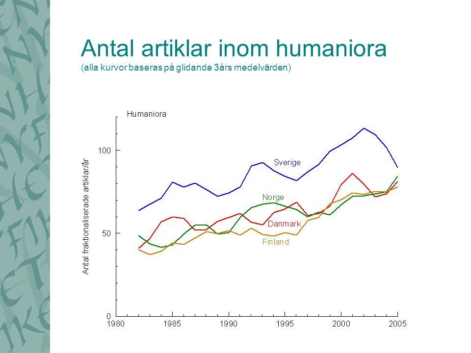 Antal artiklar inom humaniora (alla kurvor baseras på glidande 3års medelvärden)