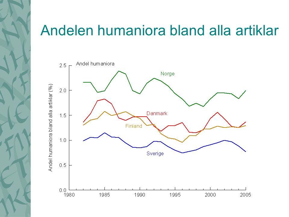 Andelen humaniora bland alla artiklar