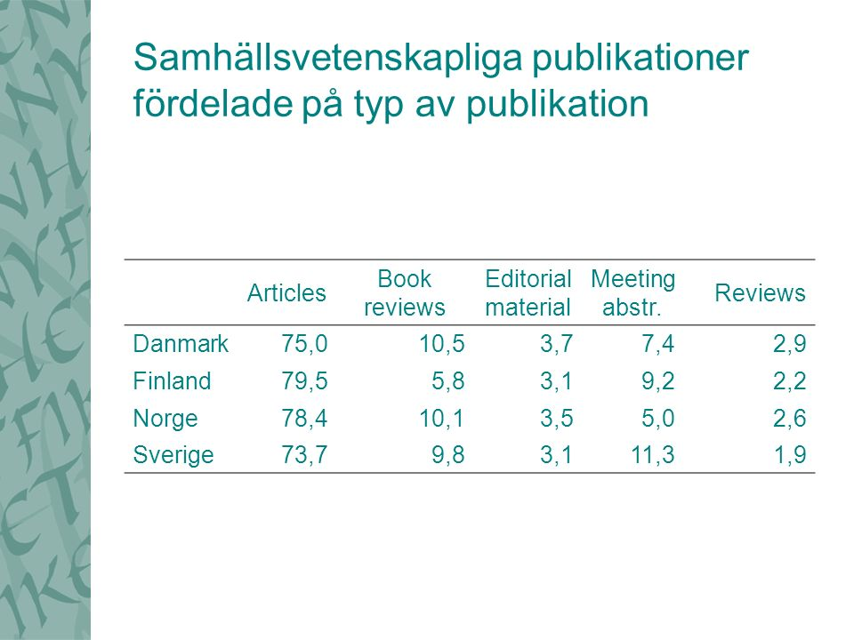 Samhällsvetenskapliga publikationer fördelade på typ av publikation Articles Book reviews Editorial material Meeting abstr.