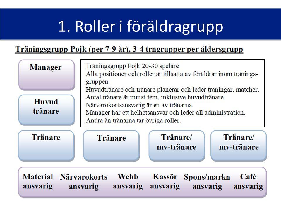 1. Roller i föräldragrupp