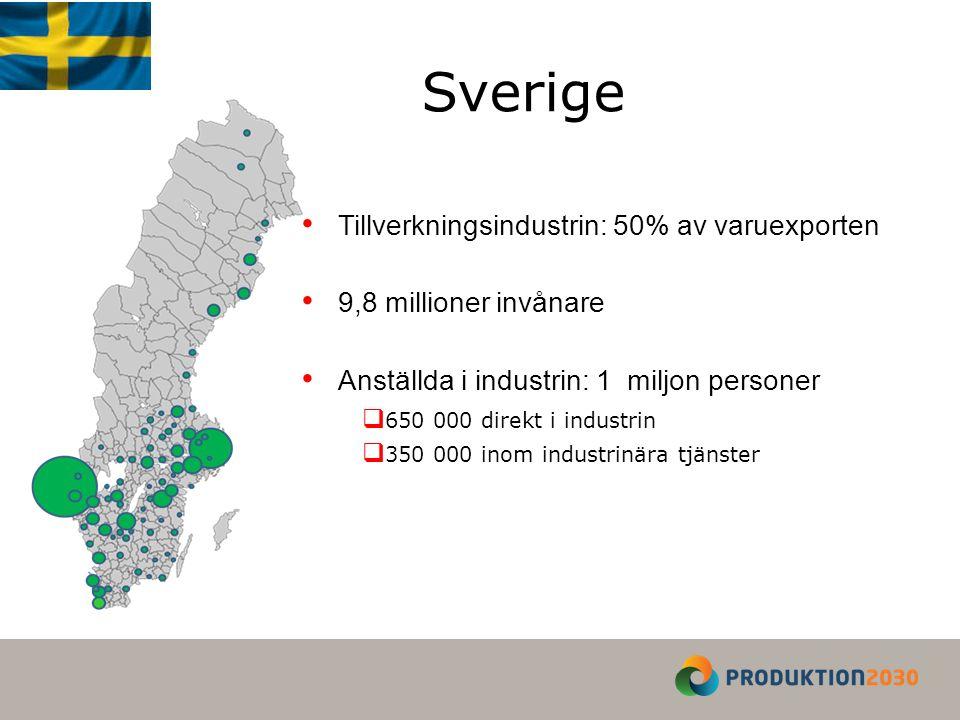 Tillverkningsindustrin: 50% av varuexporten 9,8 millioner invånare Anställda i industrin: 1 miljon personer  650 000 direkt i industrin  350 000 inom industrinära tjänster Sverige