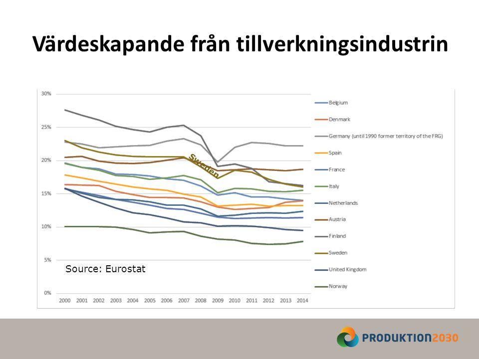 STYRKEOMRÅDE 5: Produktion av tjänstebaserade produkter Tillverkningsindustrin lägger ökade resurser på förädling genom utveckling av tjänster och mjukvara.