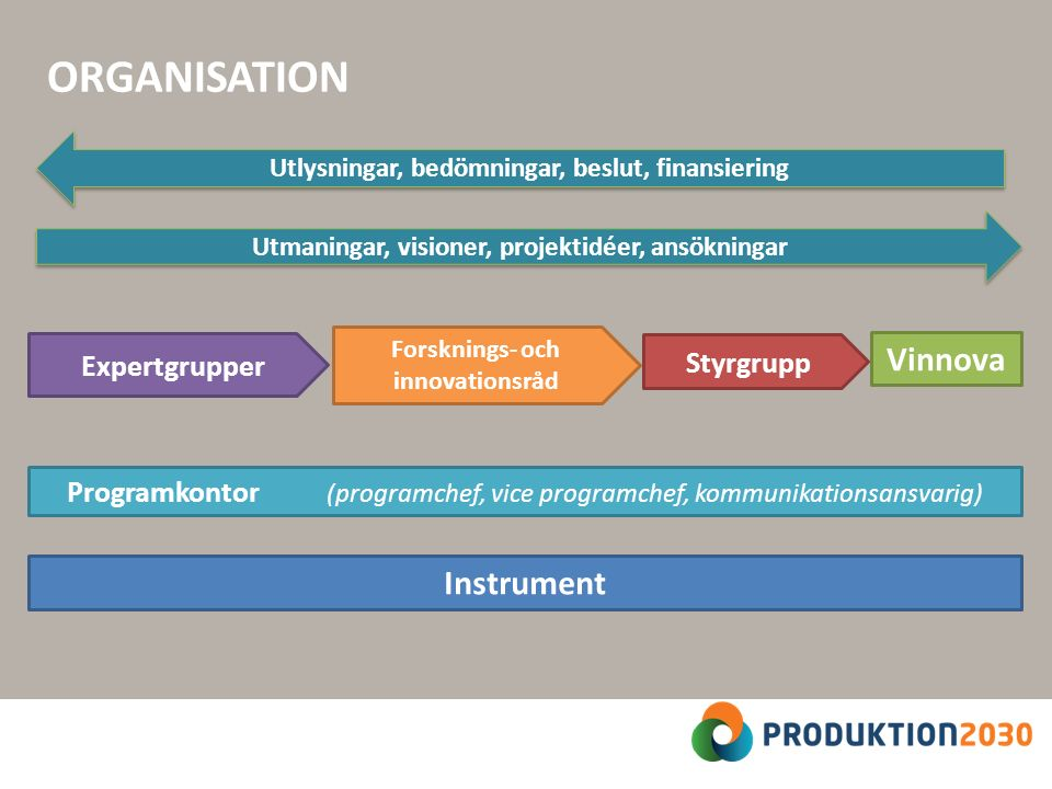 ORGANISATION Expertgrupper Forsknings- och innovationsråd Styrgrupp Utmaningar, visioner, projektidéer, ansökningar Utlysningar, bedömningar, beslut, finansiering Programkontor (programchef, vice programchef, kommunikationsansvarig) Vinnova Instrument