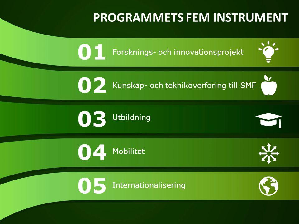 01 02 03 04 05 Forsknings- och innovationsprojekt Kunskap- och tekniköverföring till SMF Utbildning Mobilitet Internationalisering PROGRAMMETS FEM INSTRUMENT