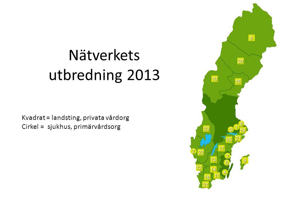 Nätverkets utbredning 2013 Kvadrat = landsting, privata vårdorg Cirkel = sjukhus, primärvårdsorg