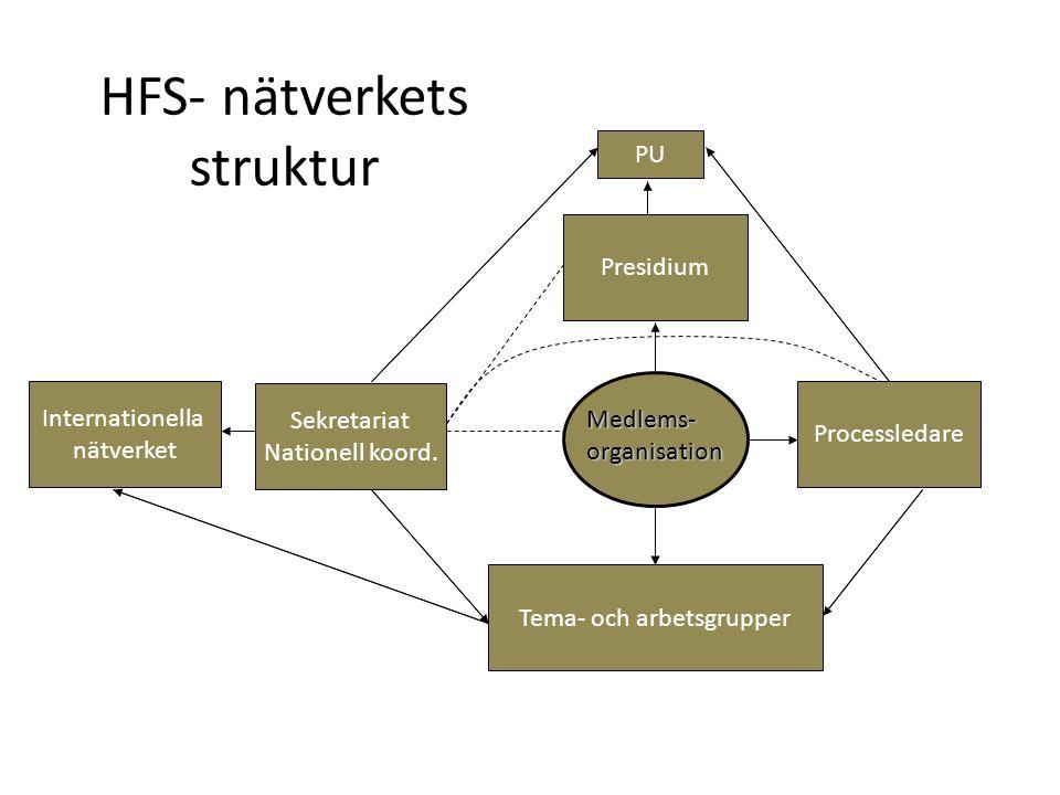 HFS- nätverkets struktur Nätverket Hälsofrämjande sjukhus och vårdorganisationer (HFS) Sekretariat Nationell koord. PU Processledare Presidium Tema- o