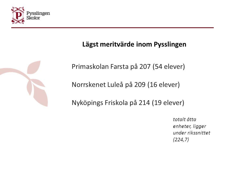Lägst meritvärde inom Pysslingen Primaskolan Farsta på 207 (54 elever) Norrskenet Luleå på 209 (16 elever) Nyköpings Friskola på 214 (19 elever) totalt åtta enheter, ligger under rikssnittet (224,7)