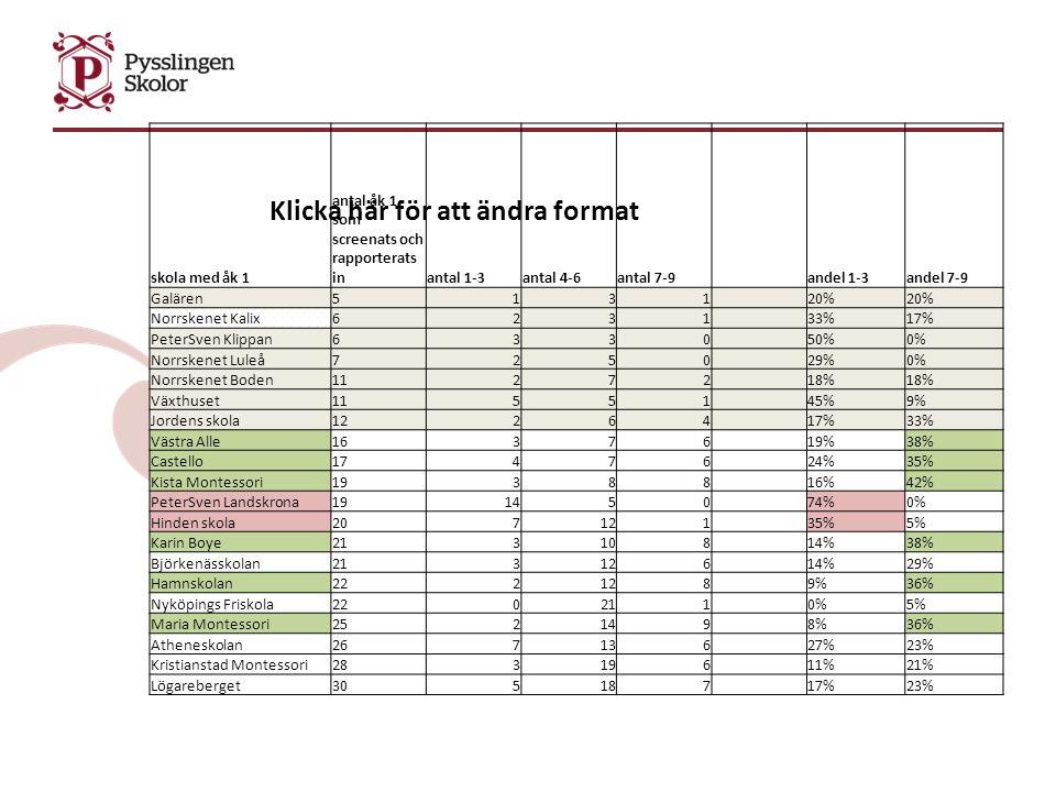 Klicka här för att ändra format skola med åk 1 antal åk 1 som screenats och rapporterats inantal 1-3antal 4-6antal 7-9 andel 1-3andel 7-9 Galären5131 20% Norrskenet Kalix6231 33%17% PeterSven Klippan6330 50%0% Norrskenet Luleå7250 29%0% Norrskenet Boden11272 18% Växthuset11551 45%9% Jordens skola12264 17%33% Västra Alle16376 19%38% Castello17476 24%35% Kista Montessori19388 16%42% PeterSven Landskrona191450 74%0% Hinden skola207121 35%5% Karin Boye213108 14%38% Björkenässkolan213126 14%29% Hamnskolan222128 9%36% Nyköpings Friskola220211 0%5% Maria Montessori252149 8%36% Atheneskolan267136 27%23% Kristianstad Montessori283196 11%21% Lögareberget305187 17%23%
