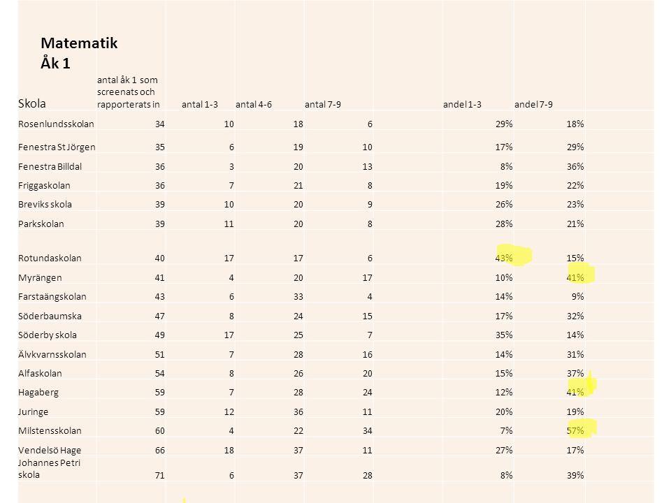 Skola antal åk 1 som screenats och rapporterats inantal 1-3antal 4-6antal 7-9 andel 1-3andel 7-9 Rosenlundsskolan3410186 29%18% Fenestra St Jörgen3561910 17%29% Fenestra Billdal3632013 8%36% Friggaskolan367218 19%22% Breviks skola3910209 26%23% Parkskolan3911208 28%21% Rotundaskolan4017 6 43%15% Myrängen4142017 10%41% Farstaängskolan436334 14%9% Söderbaumska4782415 17%32% Söderby skola4917257 35%14% Älvkvarnsskolan5172816 14%31% Alfaskolan5482620 15%37% Hagaberg5972824 12%41% Juringe59123611 20%19% Milstensskolan6042234 7%57% Vendelsö Hage66183711 27%17% Johannes Petri skola7163728 8%39% Lännersta ma saknas Matematik Åk 1
