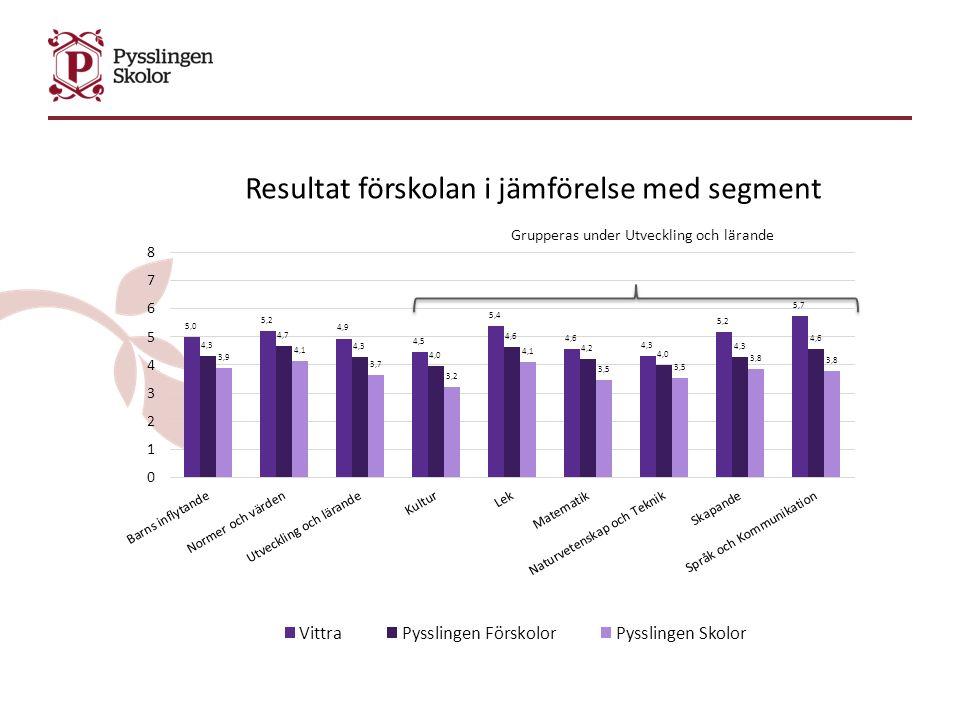 Enheter inom Pysslingen som höjt sig mest procentuellt Fenestra Centrum (70 elever) som gått från 66,7% till 85,7% PeterSvenskolan Åstorp (41 elever) som gått från 61,0% till 73,2% Friggaskolan (27 elever) som gått från 88,6% till 100%