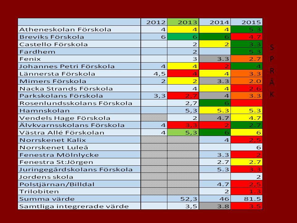 Enheter inom Pysslingen som sjunkit mest procentuellt PS 1 (45 elever) som gått från 79,3% till 64,4% Fenestra S:t Jörgen (69 elever) som gått från 89,7% till 78,3% PS 2 (86 elever) som gått från 95,5% till 84,9%