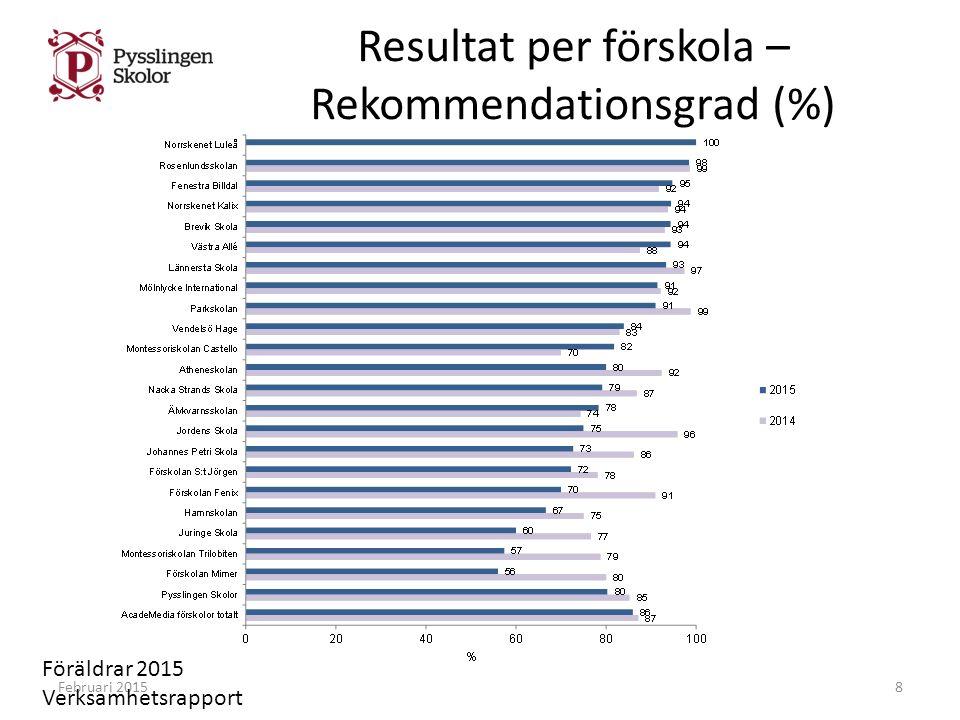Resultat per förskola – Rekommendationsgrad (%) Februari 20158 Föräldrar 2015 Verksamhetsrapport