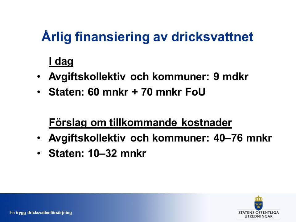 En trygg dricksvattenförsörjning Årlig finansiering av dricksvattnet I dag Avgiftskollektiv och kommuner: 9 mdkr Staten: 60 mnkr + 70 mnkr FoU Förslag om tillkommande kostnader Avgiftskollektiv och kommuner: 40–76 mnkr Staten: 10–32 mnkr