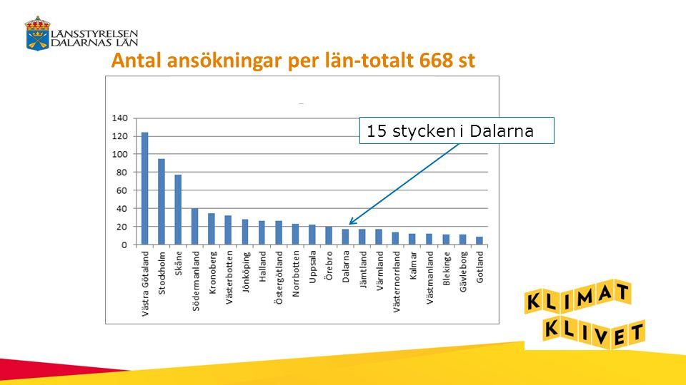 Antal ansökningar per län-totalt 668 st 15 stycken i Dalarna
