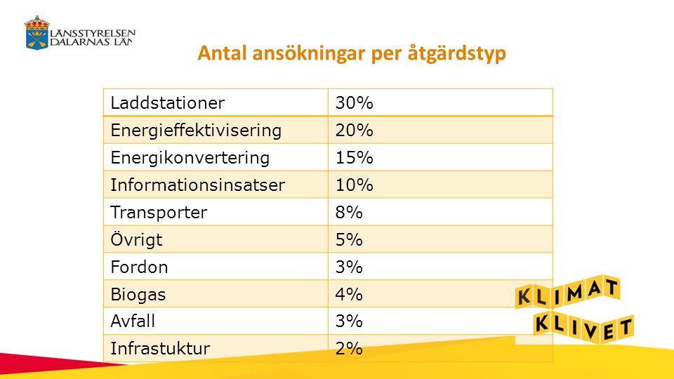 Antal ansökningar per åtgärdstyp Laddstationer30% Energieffektivisering20% Energikonvertering15% Informationsinsatser10% Transporter8% Övrigt5% Fordon3% Biogas4% Avfall3% Infrastuktur2%